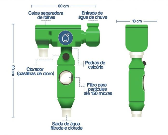 Innovations : éphéméres ou durables? Systeme-intelligent-filtrage-eau-pluie-potable-chove-chuva-2-e1524146706777
